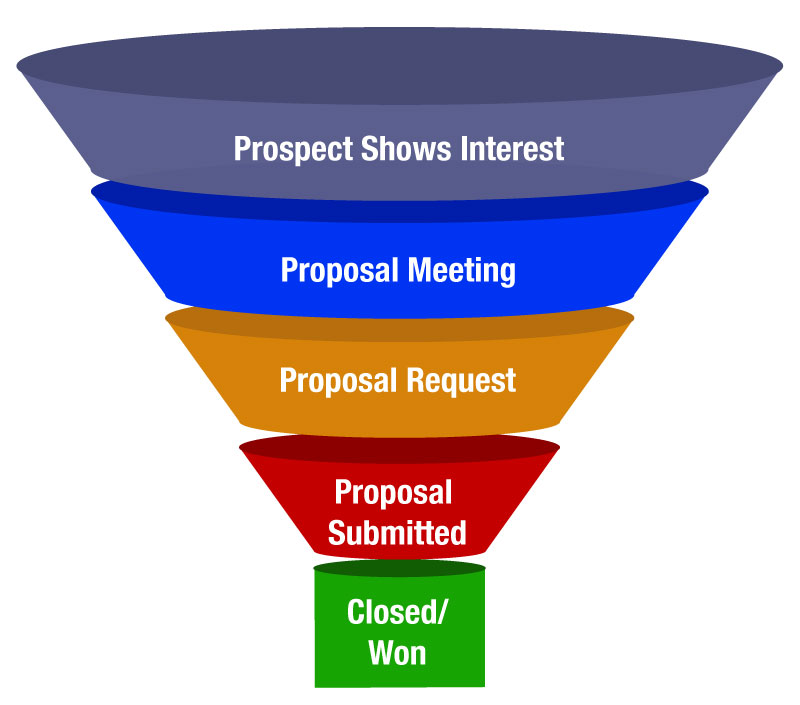 CRM Sales Funnel