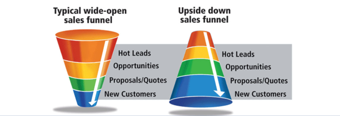 Upside Down Sales Funnel